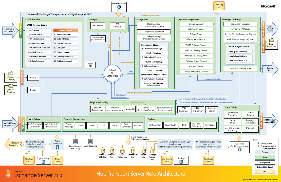 Transport Diagram on Home Work Configuration Diagram