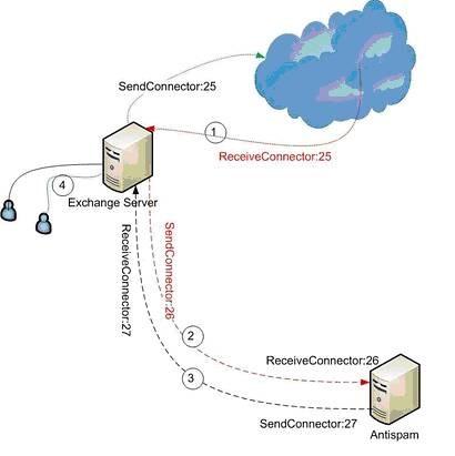 Exchange 2010 Connectors | SMTP Port 25