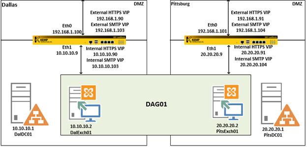 Exchange 2013 Network Ports Diagram Diy Wiring Diagrams
